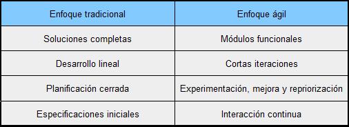 comparativa-agil-tradicional